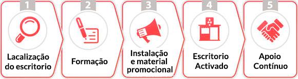 franquia extintores portugal